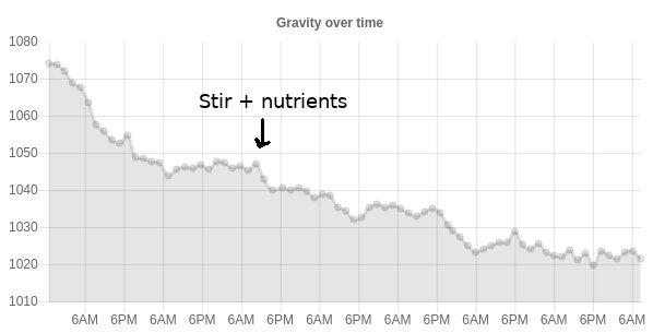 New data of gravity vs time